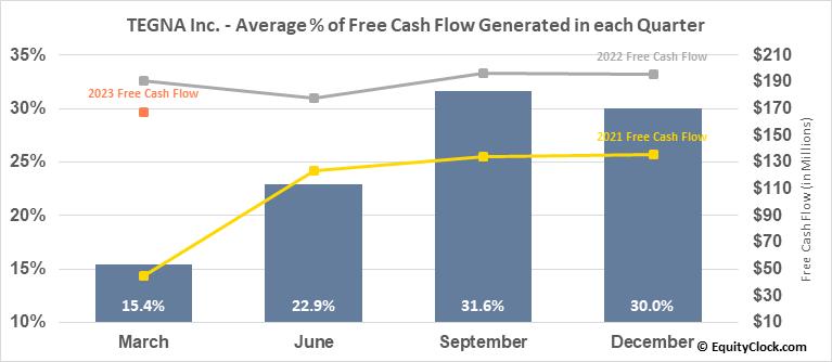 TEGNA Inc. (NYSE:TGNA) Free Cash Flow Seasonality