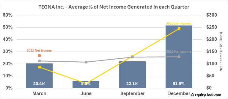 TEGNA Inc. (NYSE:TGNA) Net Income Seasonality
