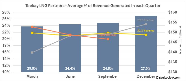 Teekay LNG Partners (NYSE:TGP) Revenue Seasonality