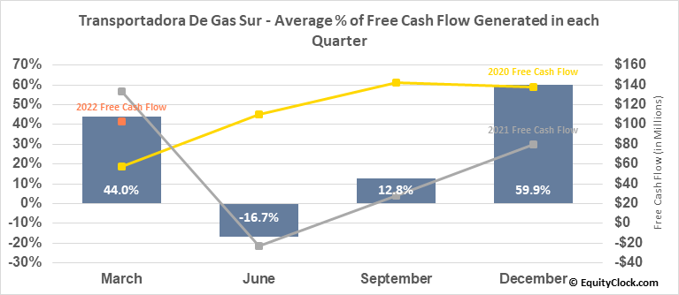 Transportadora De Gas Sur (NYSE:TGS) Free Cash Flow Seasonality