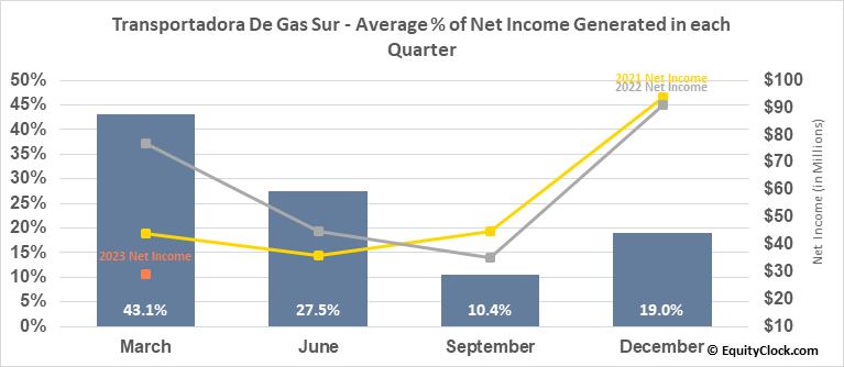 Transportadora De Gas Sur (NYSE:TGS) Net Income Seasonality