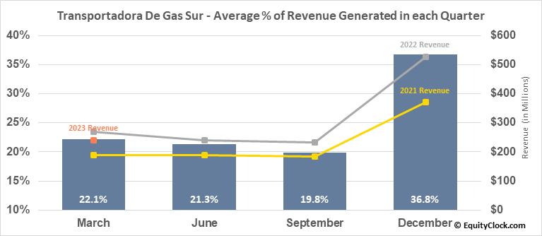 Transportadora De Gas Sur (NYSE:TGS) Revenue Seasonality