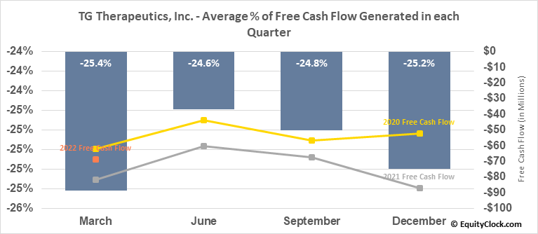 TG Therapeutics, Inc. (NASD:TGTX) Free Cash Flow Seasonality