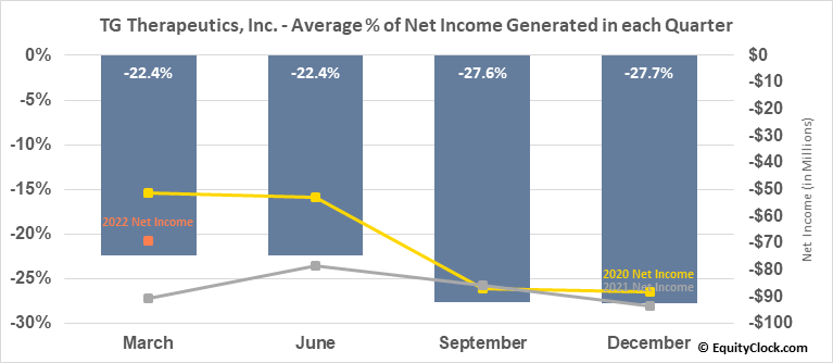 TG Therapeutics, Inc. (NASD:TGTX) Net Income Seasonality