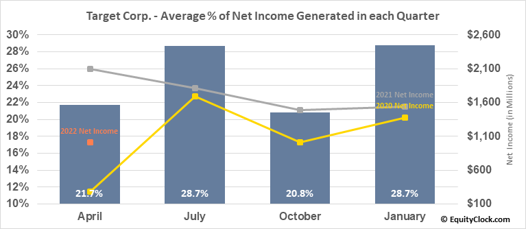 Target Corp. (NYSE:TGT) Net Income Seasonality