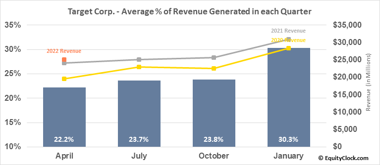 Target Corp. (NYSE:TGT) Revenue Seasonality