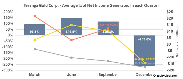 Teranga Gold Corp. (TSE:TGZ.TO) Net Income Seasonality