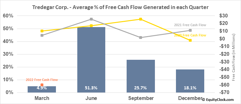 Tredegar Corp. (NYSE:TG) Free Cash Flow Seasonality