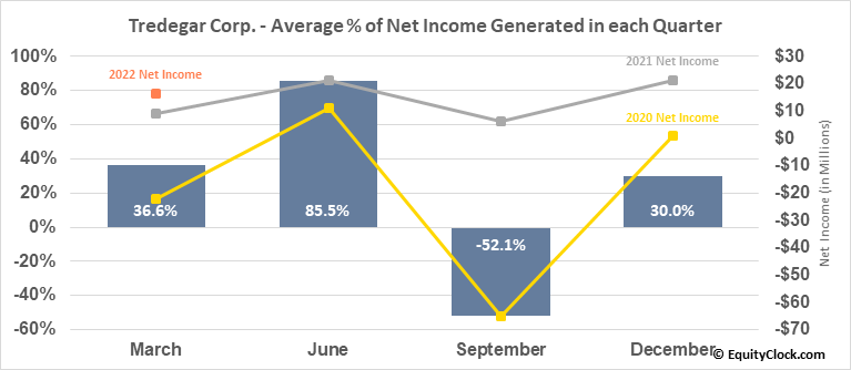 Tredegar Corp. (NYSE:TG) Net Income Seasonality
