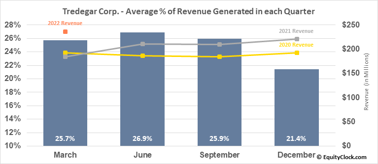 Tredegar Corp. (NYSE:TG) Revenue Seasonality