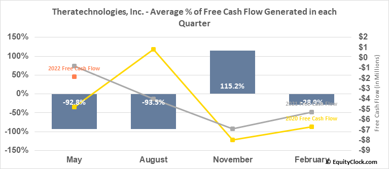 Theratechnologies, Inc. (TSE:TH.TO) Free Cash Flow Seasonality