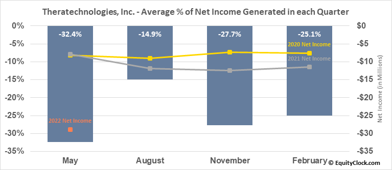Theratechnologies, Inc. (TSE:TH.TO) Net Income Seasonality