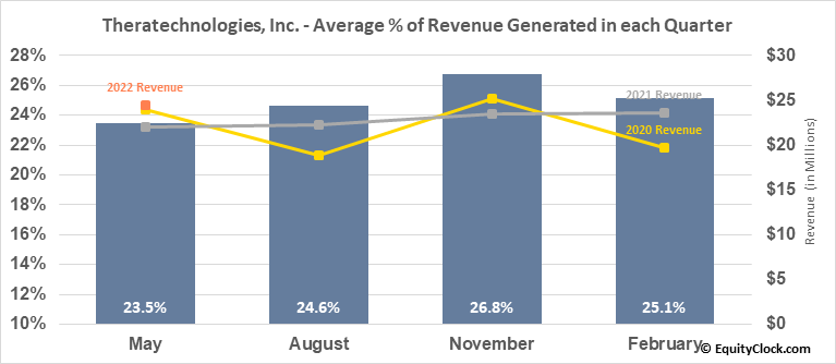 Theratechnologies, Inc. (TSE:TH.TO) Revenue Seasonality