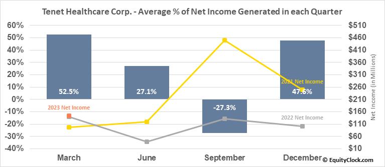 Tenet Healthcare Corp. (NYSE:THC) Net Income Seasonality