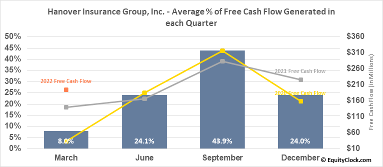 Hanover Insurance Group, Inc. (NYSE:THG) Free Cash Flow Seasonality