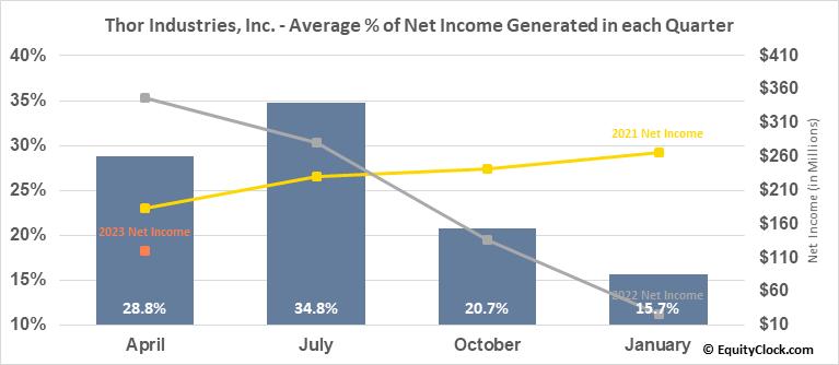 Thor Industries, Inc. (NYSE:THO) Net Income Seasonality
