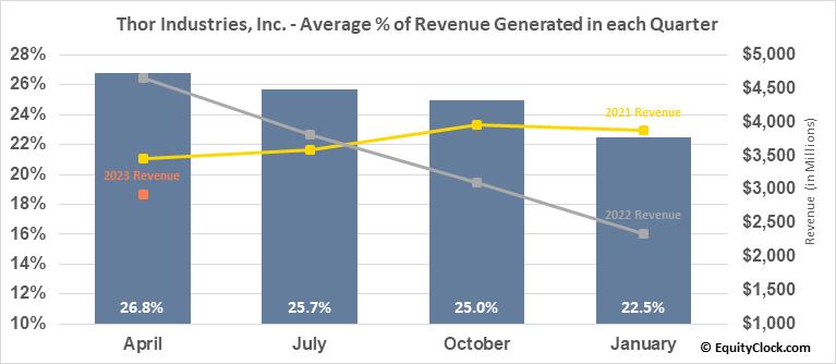 Thor Industries, Inc. (NYSE:THO) Revenue Seasonality