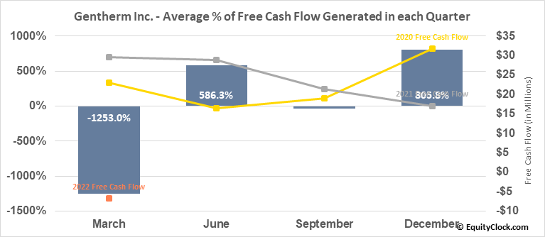Gentherm Inc. (NASD:THRM) Free Cash Flow Seasonality