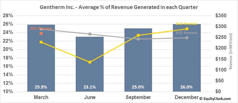 Gentherm Inc. (NASD:THRM) Revenue Seasonality