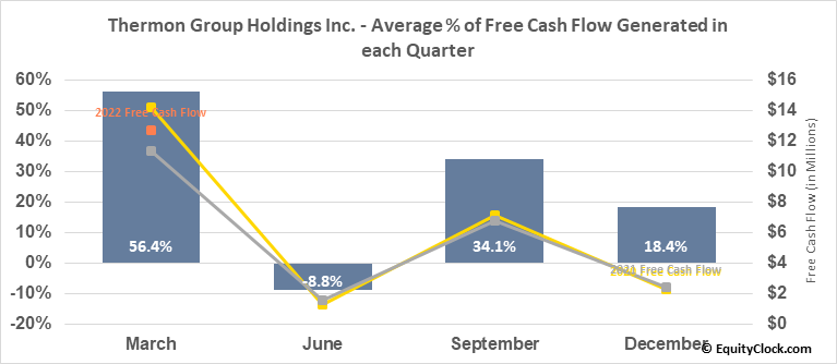 Thermon Group Holdings Inc. (NYSE:THR) Free Cash Flow Seasonality