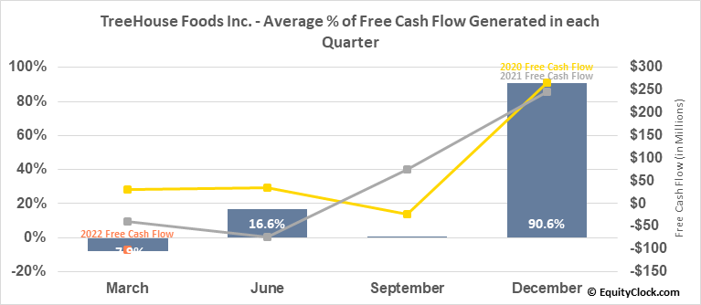 TreeHouse Foods Inc. (NYSE:THS) Free Cash Flow Seasonality