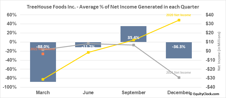 TreeHouse Foods Inc. (NYSE:THS) Net Income Seasonality