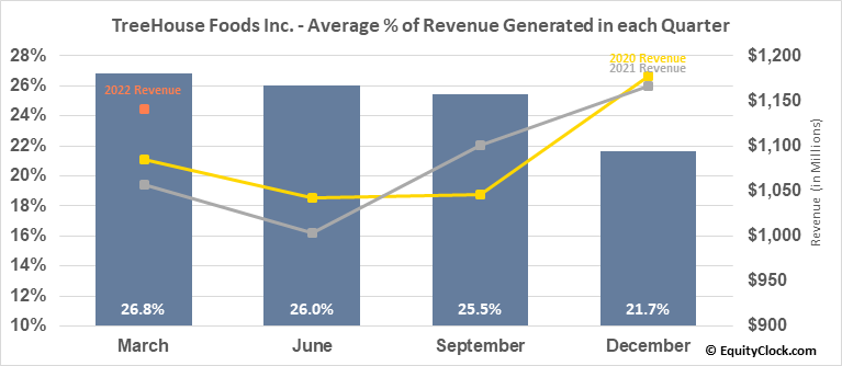 TreeHouse Foods Inc. (NYSE:THS) Revenue Seasonality