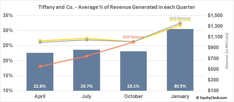 Tiffany and Co. (NYSE:TIF) Revenue Seasonality