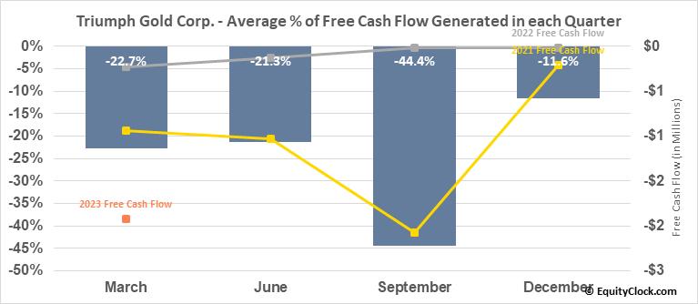 Triumph Gold Corp. (TSXV:TIG.V) Free Cash Flow Seasonality