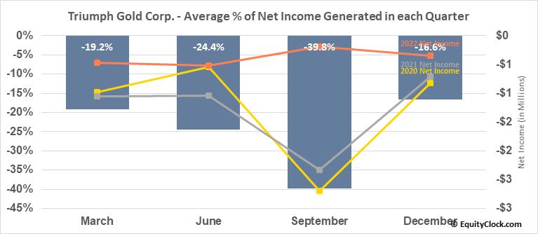 Triumph Gold Corp. (TSXV:TIG.V) Net Income Seasonality