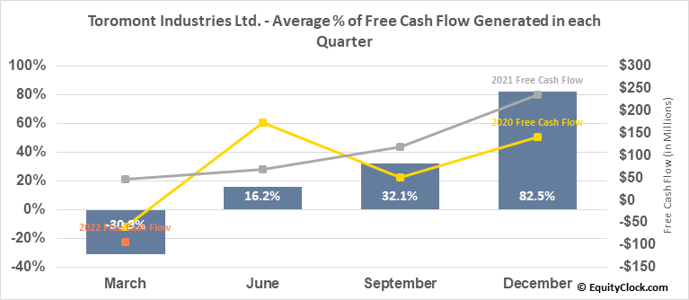 Toromont Industries Ltd. (TSE:TIH.TO) Free Cash Flow Seasonality