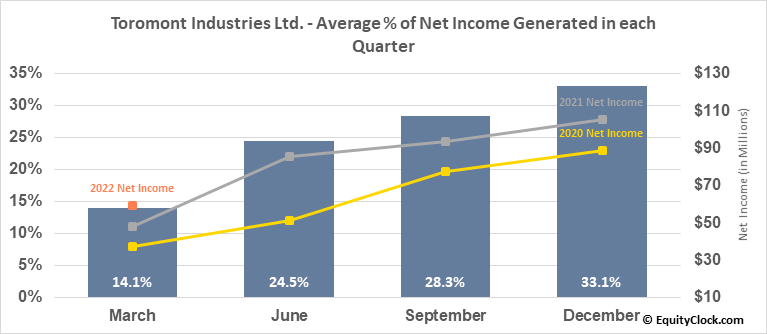 Toromont Industries Ltd. (TSE:TIH.TO) Net Income Seasonality