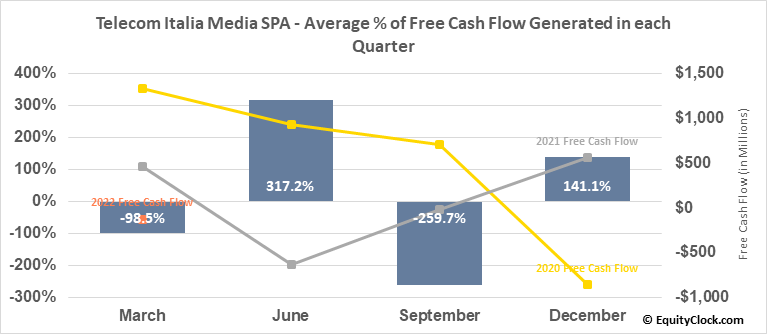 Telecom Italia Media SPA (OTCMKT:TIIAY) Free Cash Flow Seasonality