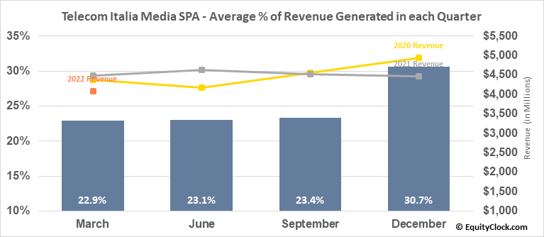 Telecom Italia Media SPA (OTCMKT:TIIAY) Revenue Seasonality