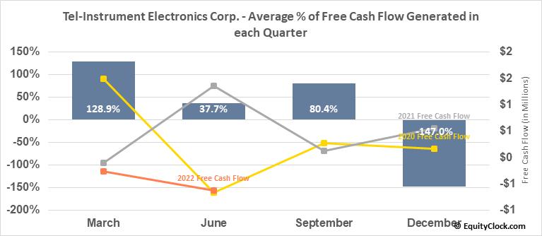 Tel-Instrument Electronics Corp. (OTCMKT:TIKK) Free Cash Flow Seasonality