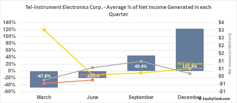Tel-Instrument Electronics Corp. (OTCMKT:TIKK) Net Income Seasonality