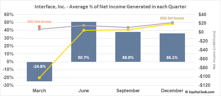 Interface, Inc. (NASD:TILE) Net Income Seasonality