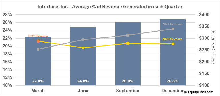 Interface, Inc. (NASD:TILE) Revenue Seasonality