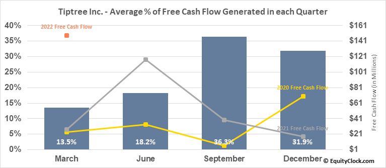 Tiptree Inc. (NASD:TIPT) Free Cash Flow Seasonality