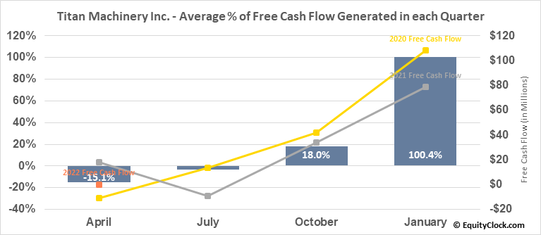 Titan Machinery Inc. (NASD:TITN) Free Cash Flow Seasonality
