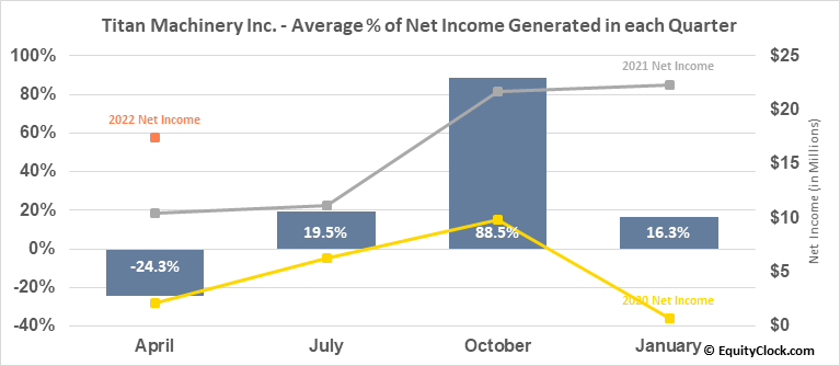 Titan Machinery Inc. (NASD:TITN) Net Income Seasonality