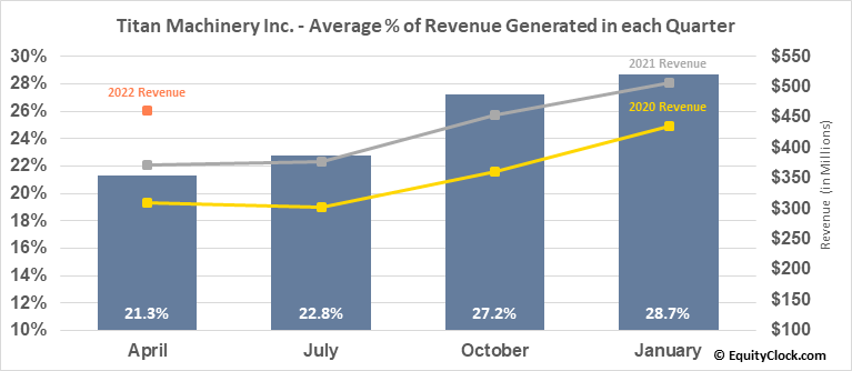 Titan Machinery Inc. (NASD:TITN) Revenue Seasonality