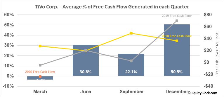 TiVo Corp. (NASD:TIVO) Free Cash Flow Seasonality