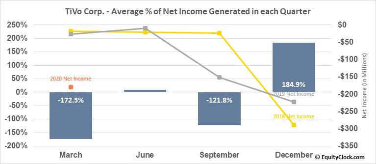TiVo Corp. (NASD:TIVO) Net Income Seasonality