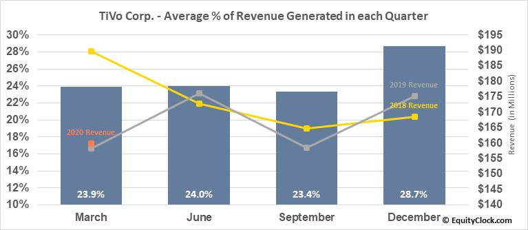 TiVo Corp. (NASD:TIVO) Revenue Seasonality