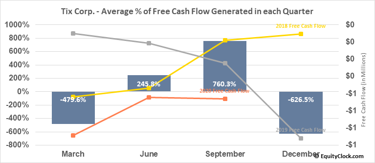 Tix Corp. (OTCMKT:TIXC) Free Cash Flow Seasonality