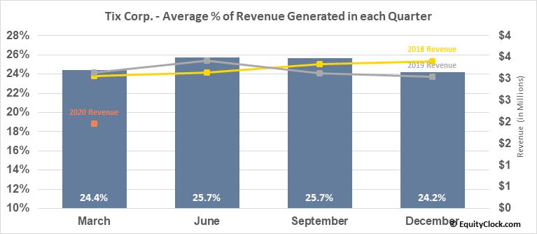 Tix Corp. (OTCMKT:TIXC) Revenue Seasonality