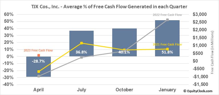 TJX Cos., Inc. (NYSE:TJX) Free Cash Flow Seasonality