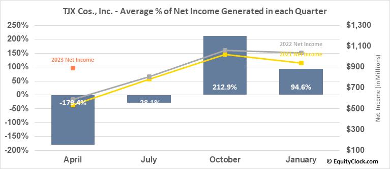 TJX Cos., Inc. (NYSE:TJX) Net Income Seasonality