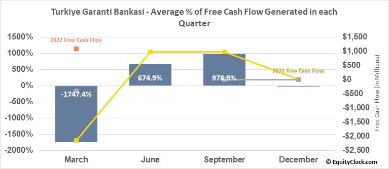 Turkiye Garanti Bankasi (OTCMKT:TKGBY) Free Cash Flow Seasonality